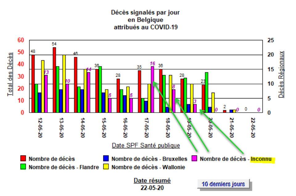Décès avec données manquantes, les 11 derniers jours - 22 mai