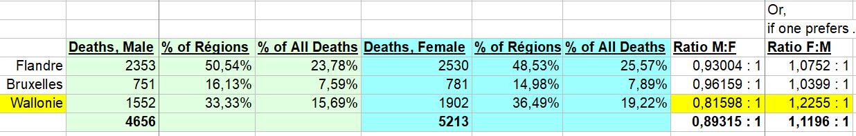 Décès données n°2