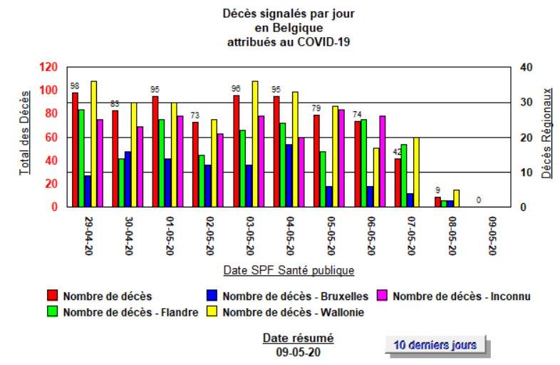 Décès par jour x 10 jours - 9 mai