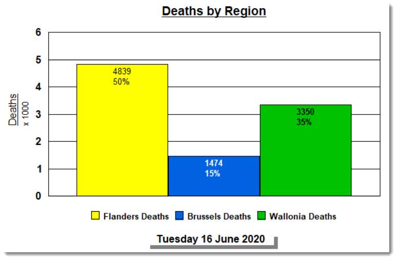 Décès par région, sommaire - 16 juin