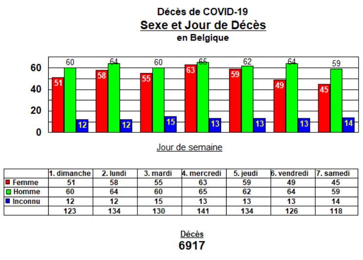Décès par sexe et jour - 25 avril 2020