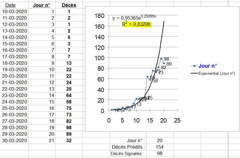Décès relation exponentielle - 31 mars 2020