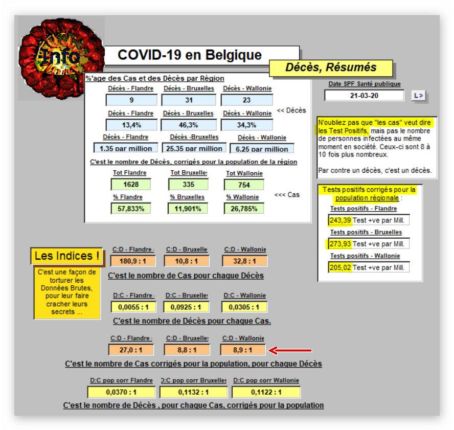 Décès, Résumés - 21 mars 2020