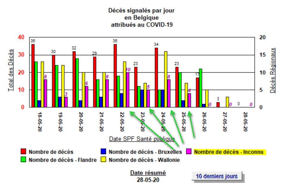 Décès signalés par jour - 18 au 28 mai