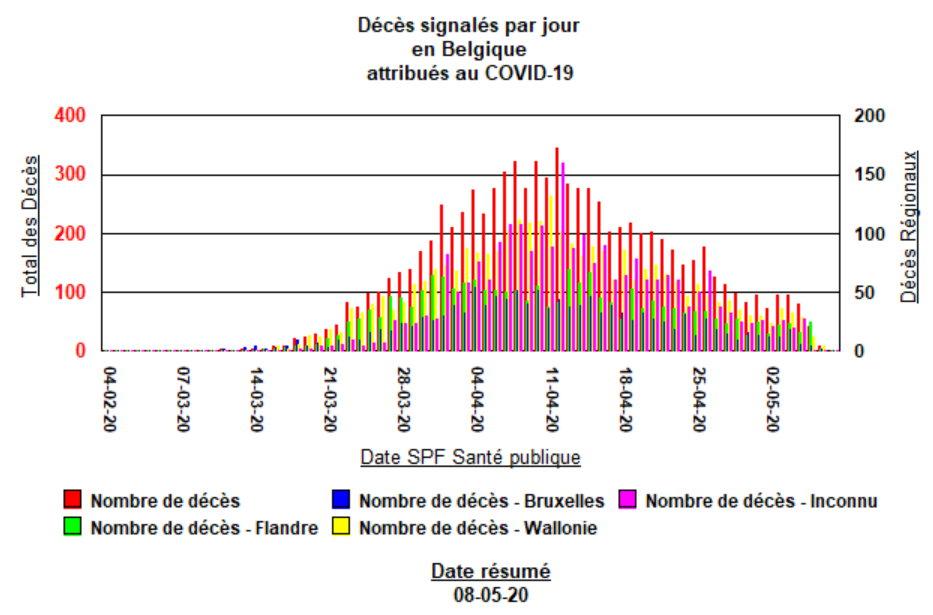 Décès signalés par jour - 8 mai