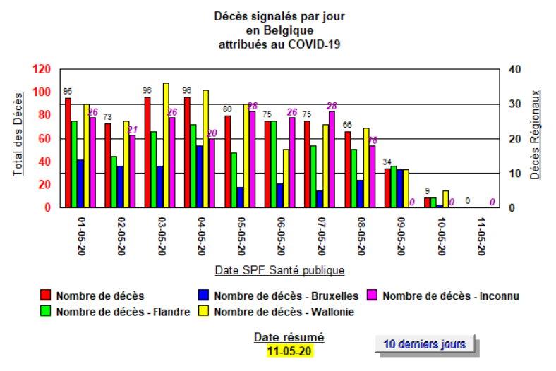 Décès signalés par Sciensano, par jour - 10 derniers jours - 11 mai