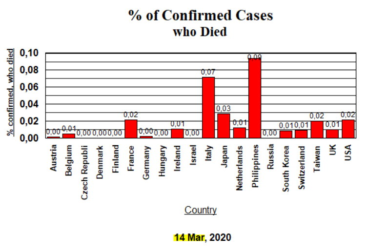 Decimal cases who died - 14 March, 2020