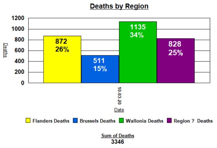 Dethas by Region - 11 April, 2020