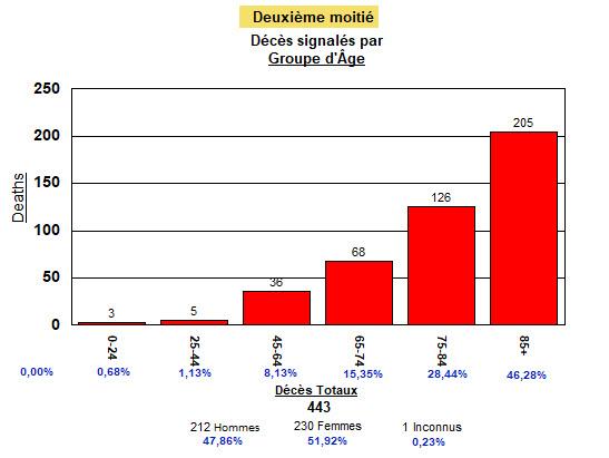 Deuxième moitié (85 jours) de pandémie - les âges des décédés - 28 auôt