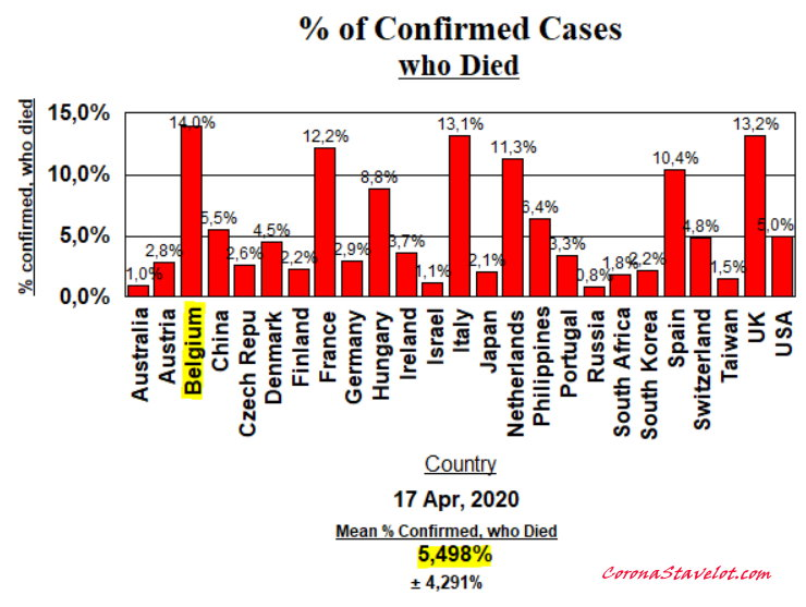 Died (% of Confirmed Cases) - April 17, 2020