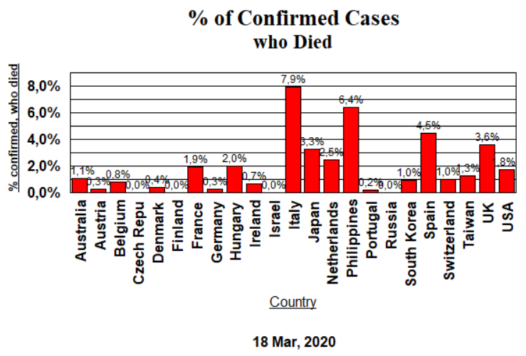 % Died of Confirmed Cases - March 18, 2020