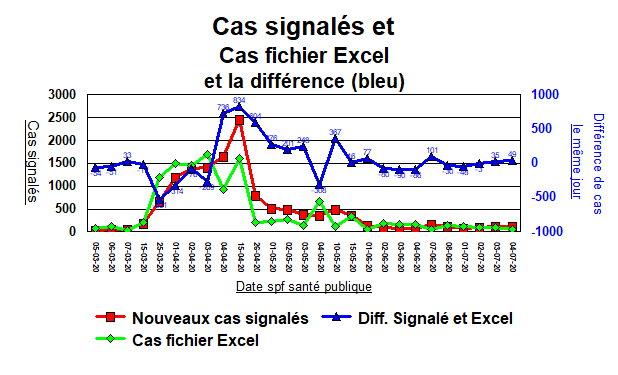 Difféerence dans les cas signalés et fichier Excel - 29 juillet