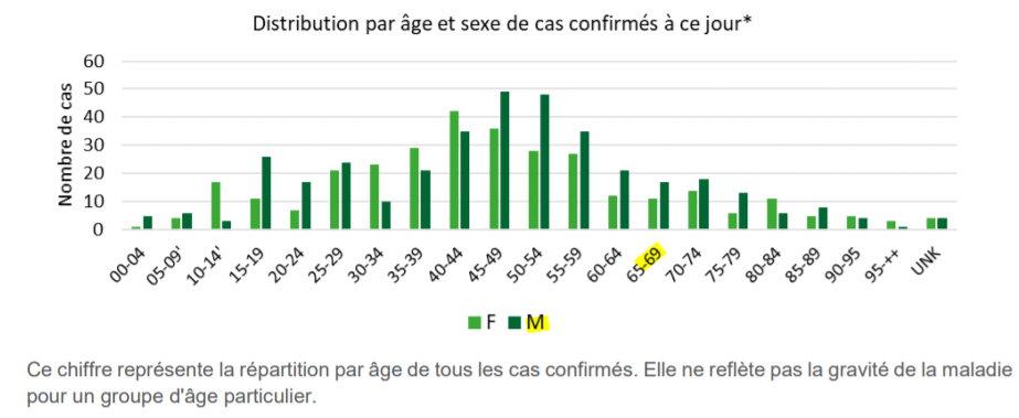 Distribution d\\\'âge en Belgique - 14-03-2020