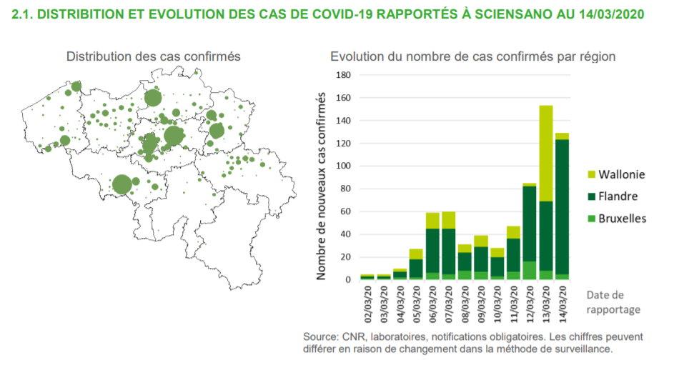 Distribution de Sciensano - 14-03-2020