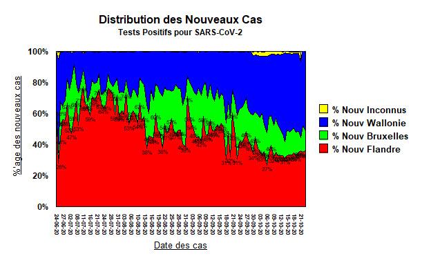 Distribution des cas - 23 oct