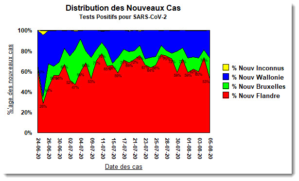 Distribution des Nouveaux Cas - 5 août