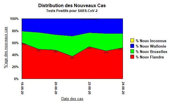 Distribution des Nouveaux Cas - 7 jours - 24 août