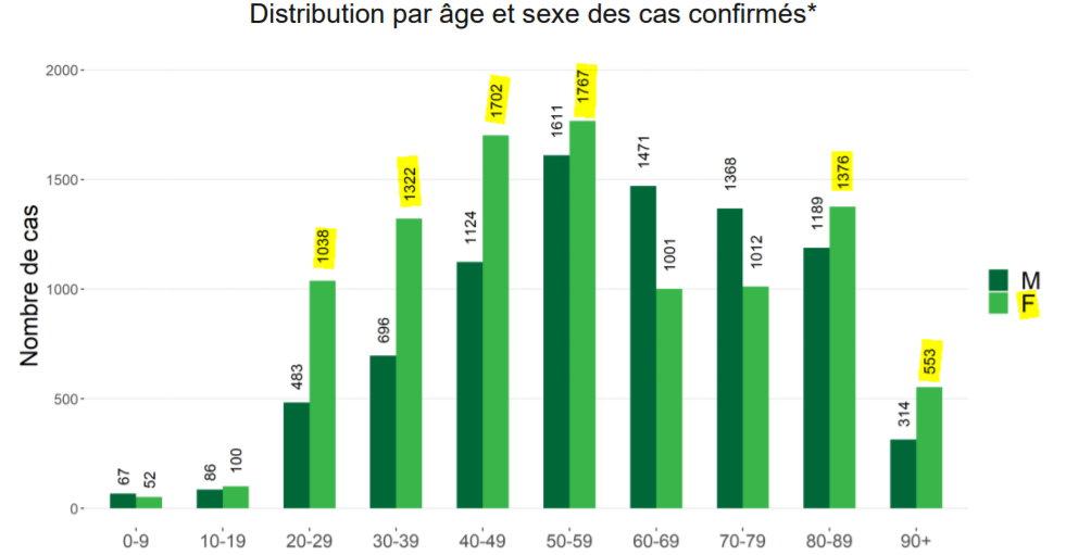 Distribution par âge Belgique - 4 avril