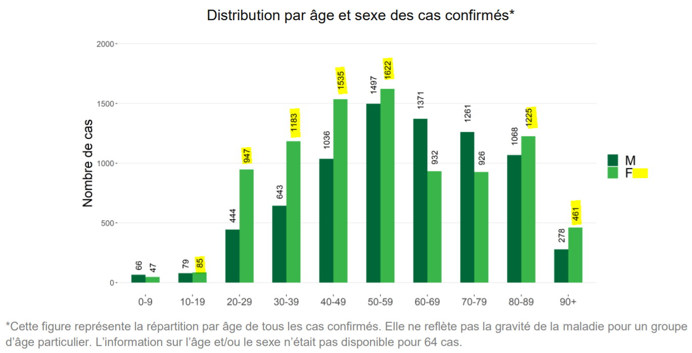 DIstribution par âge et sexe en Belgique - 3 avril 2020 - COVID-19