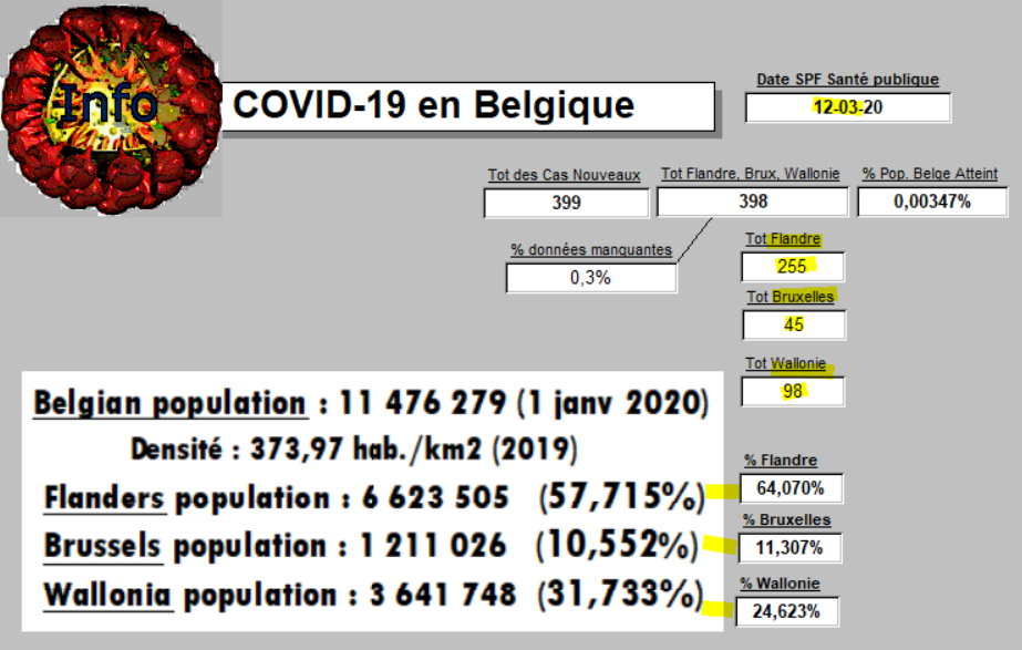 Distribution Régionale - 12-03-2020