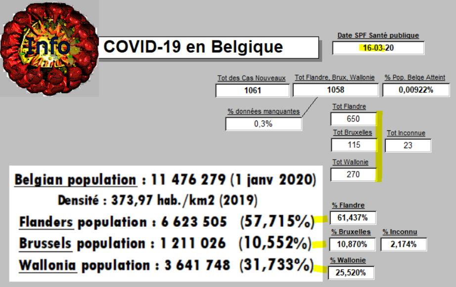 DIstribution Régionale - 16 mars 2020