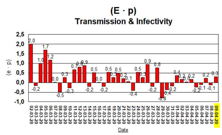 (E · p) transmission & Infectivity - 9 April, 2020