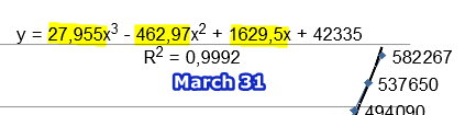 Equation March 31