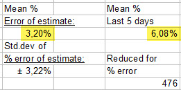 Error of estimate and correction for % error - 1 nov