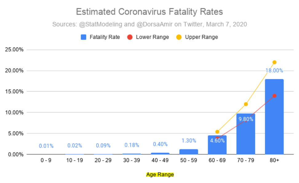 Estimated Coronavirus Fatality Rates by Age Group (@DorsaAmir)