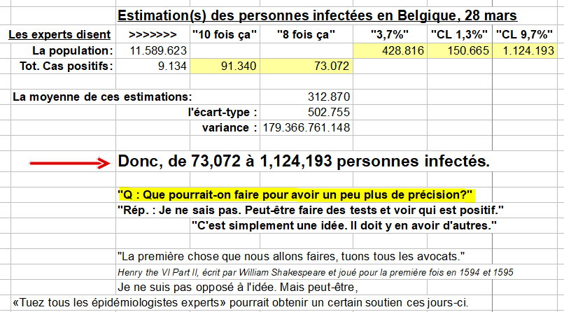 Estimations des personnes infectées en Belgique, le 28 mars 2020