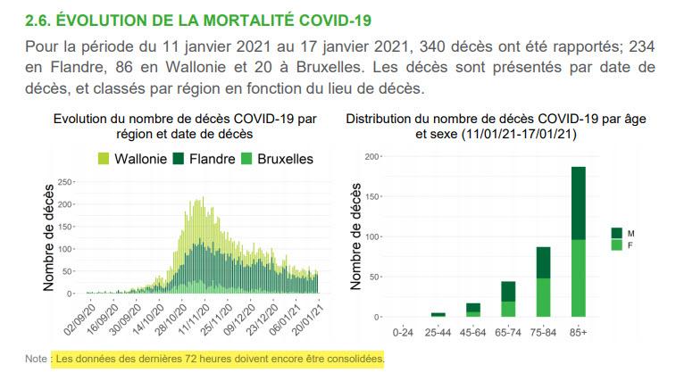 Évolution de la mortalité - 21 janvier