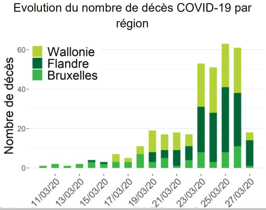 Évolution des décès en Belgique (Sciensano) - 28 mars 2020