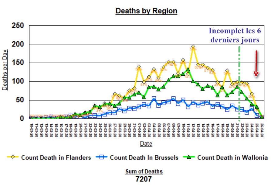 Evolution des décès par région - 27 avril