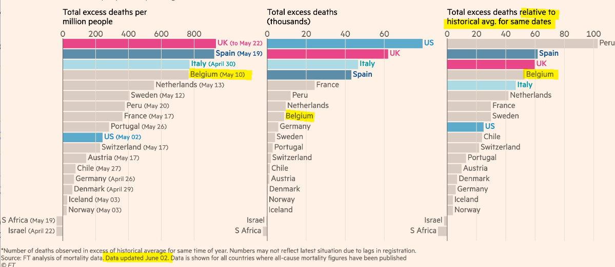 Excess deaths - encore trop haut - 2 juin