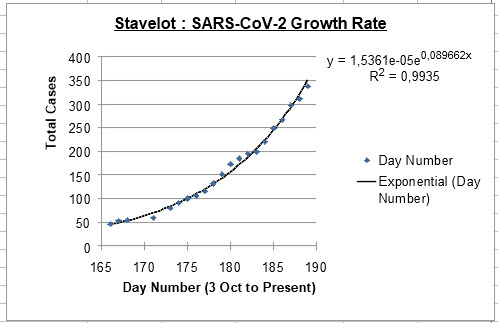 Exponential growth - 26 Oct
