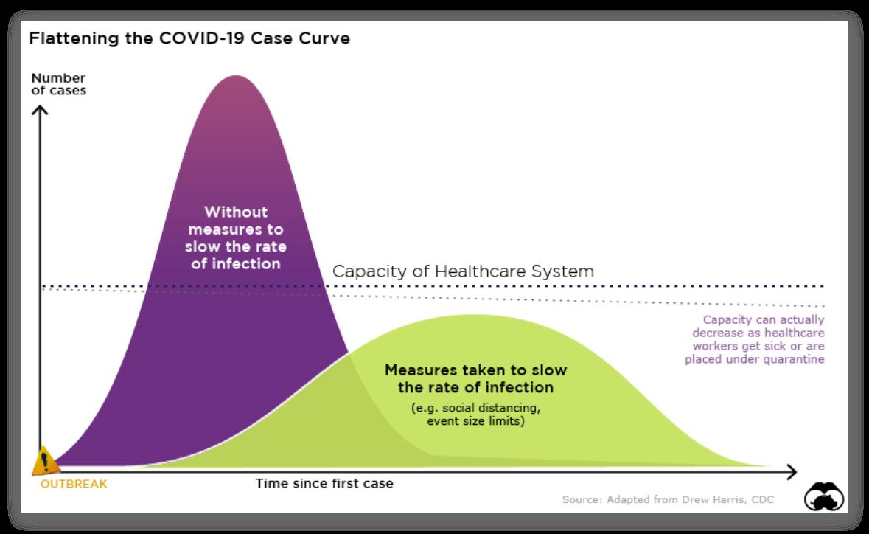 Flattening the COVID-19 Case Curve