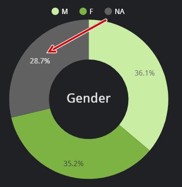 Gender NA - 7 mai 2020