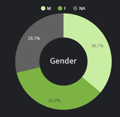Gender unknown on Sciensano dashboard - May 6