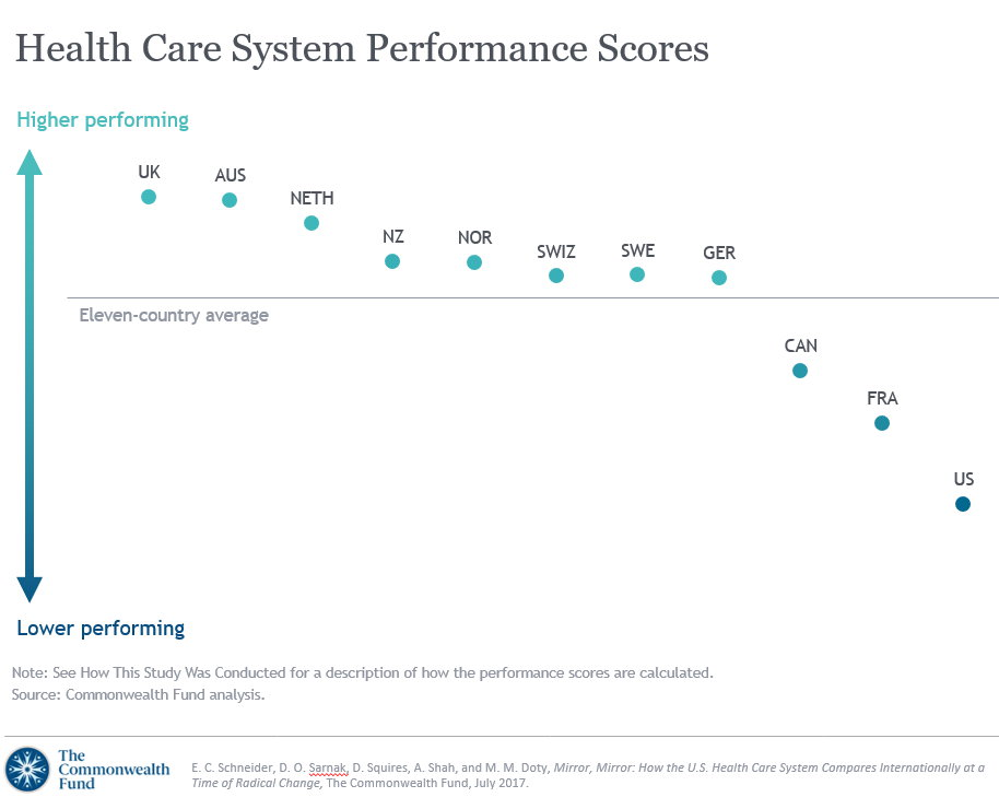 Healthcare system Performance Scores (11 countries)