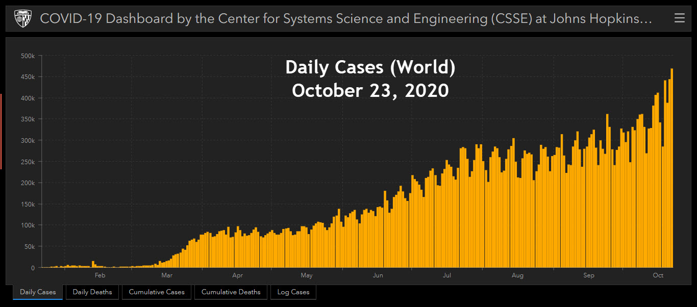 JH CSSE - 23 October, 2020 at 11h24m - Daily Cases