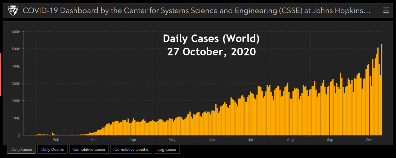 JH CSSE - 27 October, 2020 - Daily Cases