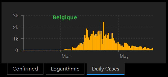 JH CSSE - Daily Cases graph - 6 juin