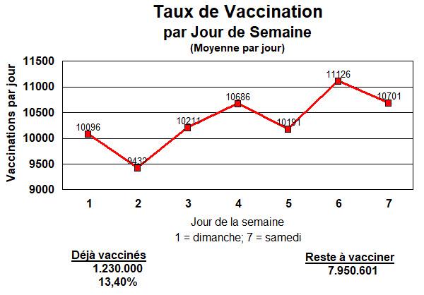 Jour de semaine - vaccinations - 18 mars