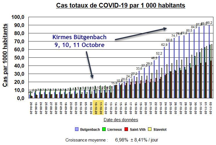 Kirmes à Bütgenbach - 9, 10, 11 octobre
