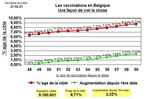 l\\\'Allure des vaccinations en Belgique - 1 mars 2021