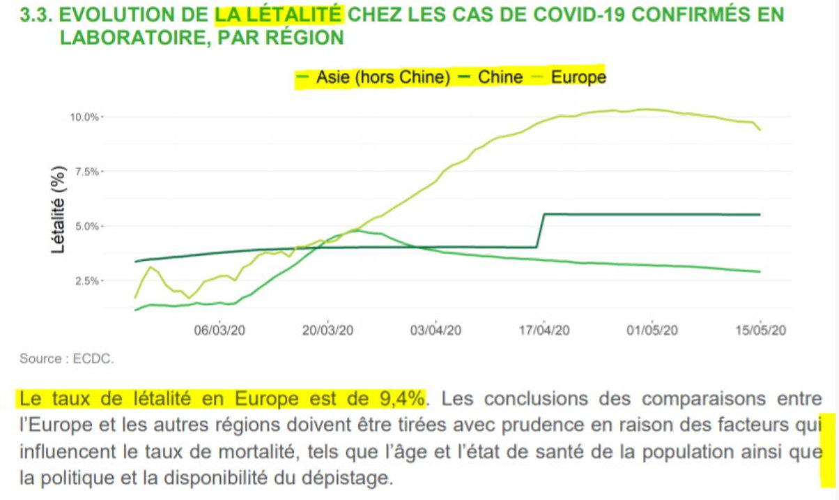 La létalité en Europe, plus haut qu\\\'en Chine - 22 mai
