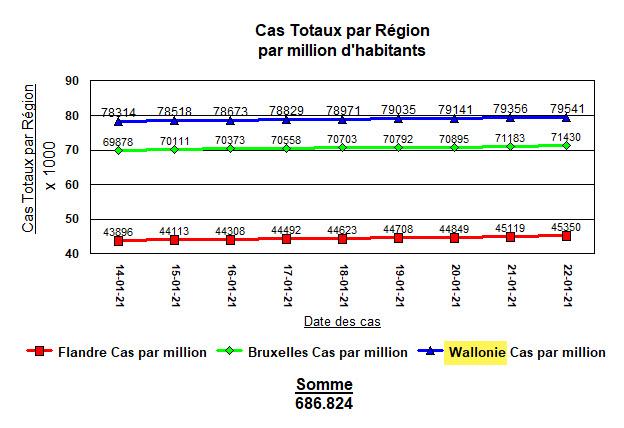 La Wallonie reste en tête pour les cas par million - 22 janv