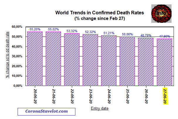 Last 8 days of change in death rate - June 27