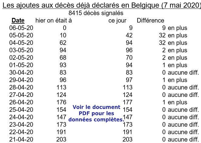 Les ajoutes aux décès déjà déclarés en Belgisue - 7 mai
