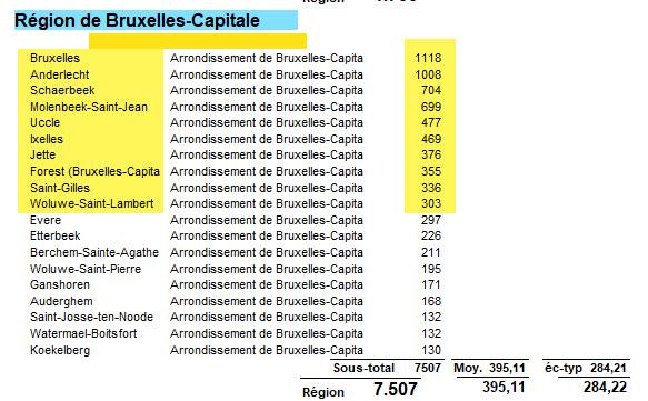 Les endroits à Bruxelles avec les plus de cas - 7 août